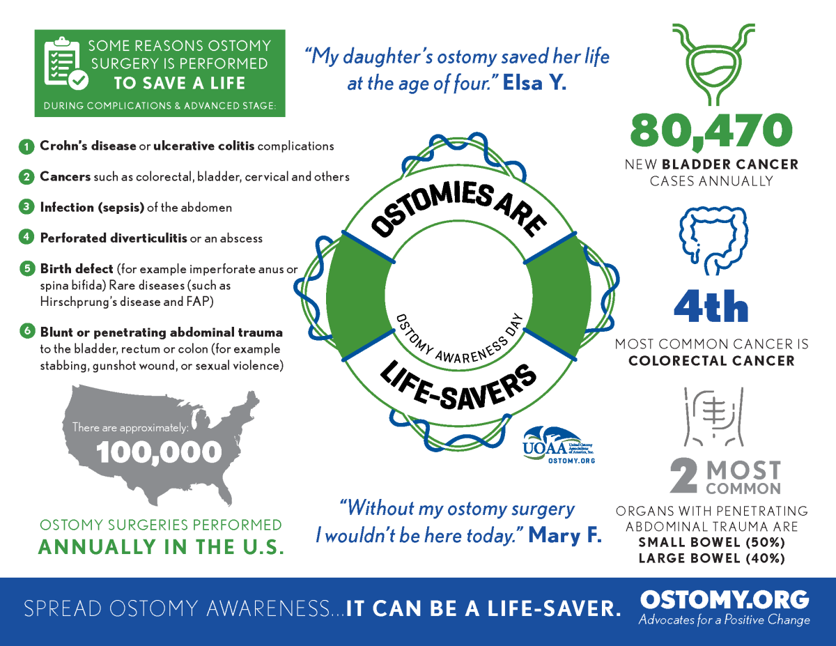 UOAA Ostomy Awareness Day 2019 Infographic